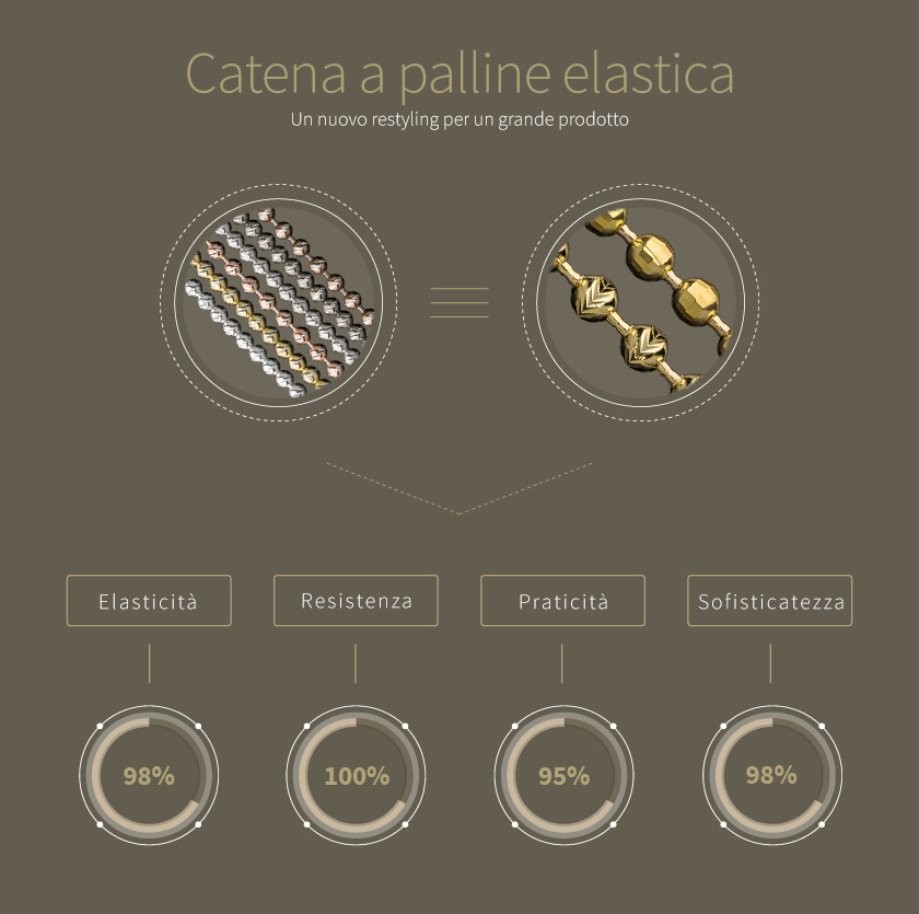 ELASTIC BEAD CHAIN: A NEW RESTYLING FOR A GREAT PRODUCT.